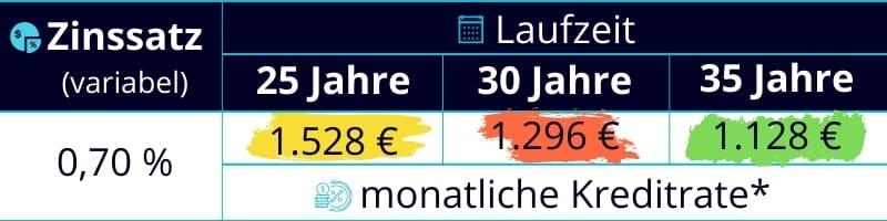 400000 euro kredit rate