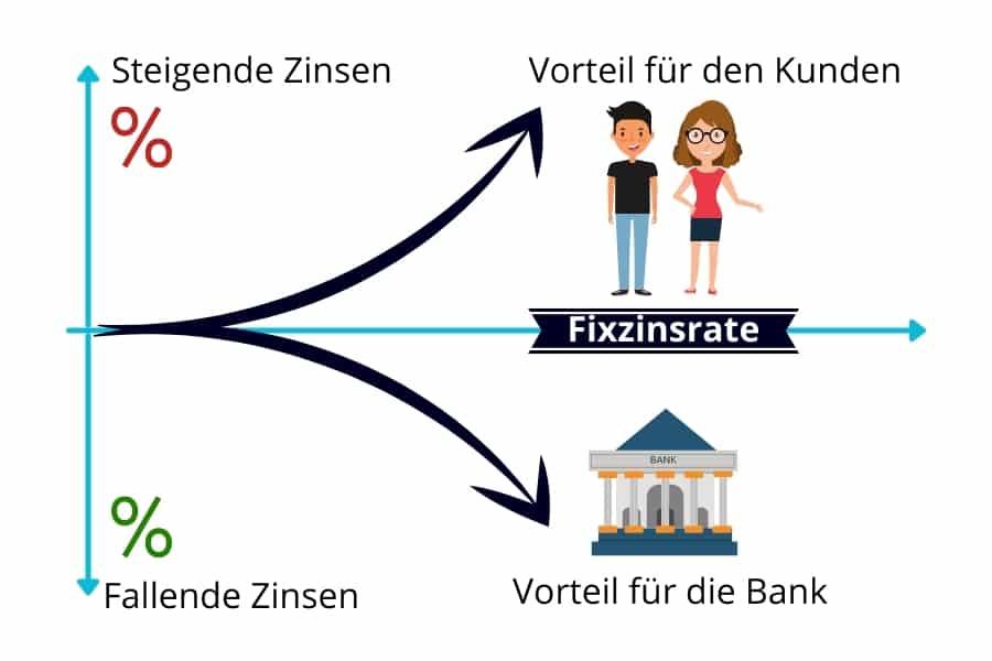Fixzinskredit funktion