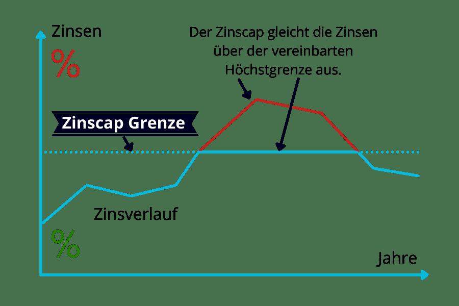 variable Zinsen Zinscap